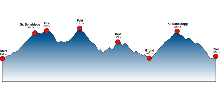 88km Course Profile Eiger Bike Challenge